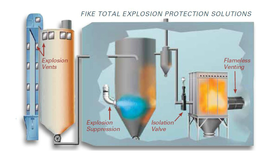 Fike Dust Explosion Protection